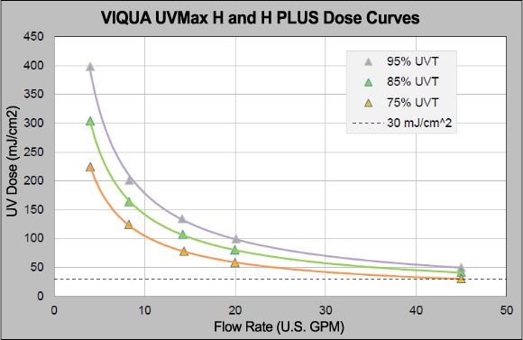 UV Dose Curve UVMax Model H Plus