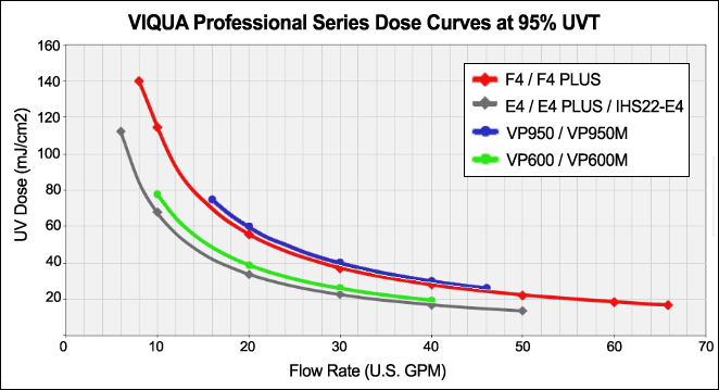 UV Dose Curve VP600