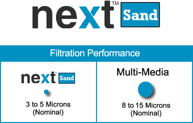 NextSand Filtration Performance